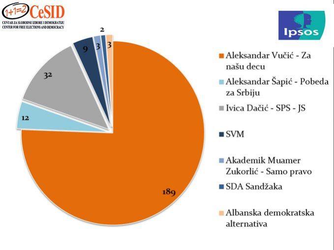 Drugi o nama: Situacija gora od Bjelorusije, moguća opozicija samo SDA Sandžaka